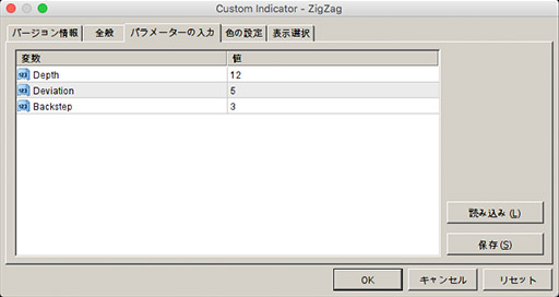ZigZag(ジグザグ)を使用したバイナリーオプション攻略法