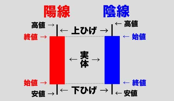 ローソク足についての説明