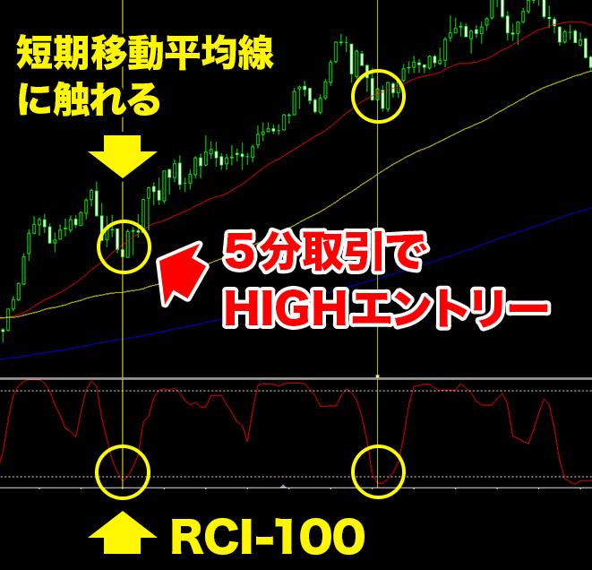 RCIが±100付近にあることを確認