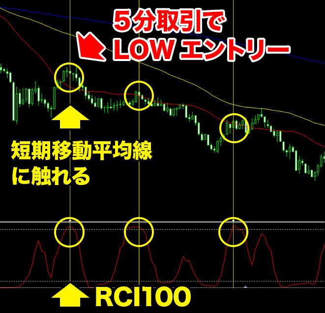 RCIを用いたバイナリーオプション攻略法のエントリー手順