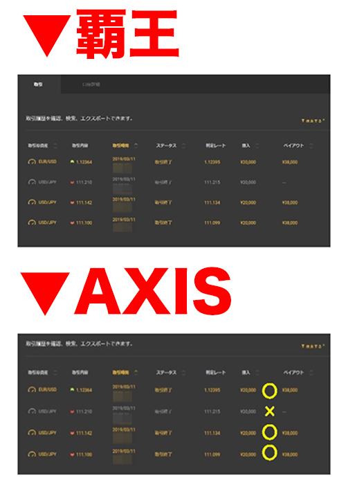 覇王とAXISの比較