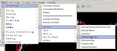 MT4で一目均衡表の設定