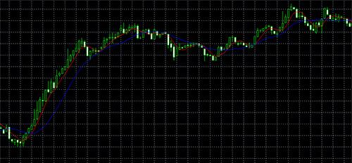 短期移動平均線を5日の赤色、長期移動平均線を14日の青色