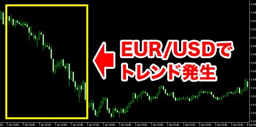 順張り攻略に適した時間と通貨ペア