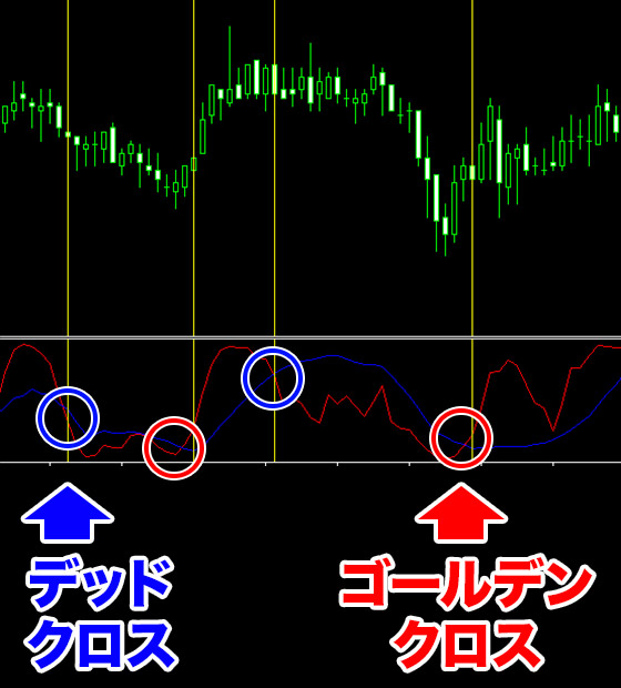 RCIの使い方②2本の線でゴールデンクロスとデッドクロスを見る