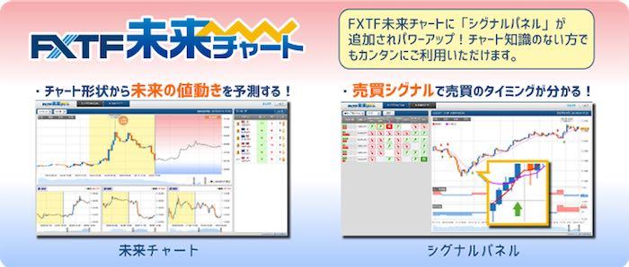 裁量のある方におすすめなツール③FXTF未来チャート