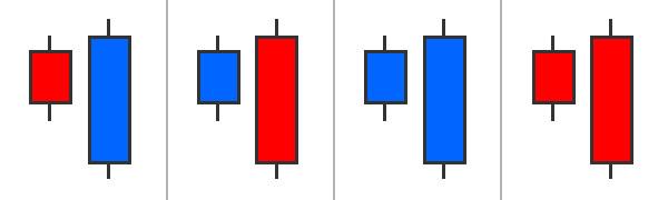 バイナリーオプション攻略に有効な包み線(抱き線)とは