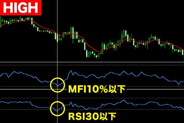 MFI攻略手順③MFIとRSIの数値を見てエントリー