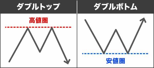 トレンド反転型チャートパターン②ダブルトップ・ダブルボトム