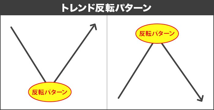 チャートパターンの種類①転換(反転)型