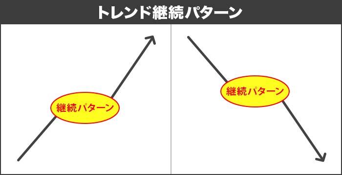 チャートパターンの種類②トレンド継続(回帰)型