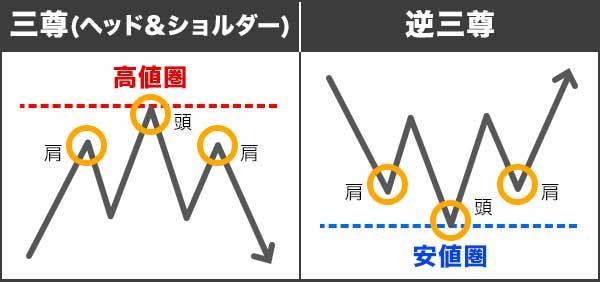 トレンド転換(反転)チャートパターン①三尊・逆三尊