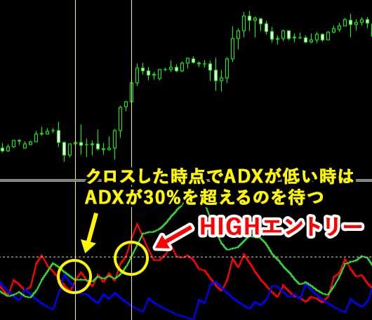 ADX/DMI攻略手順③ADXの数値を確認