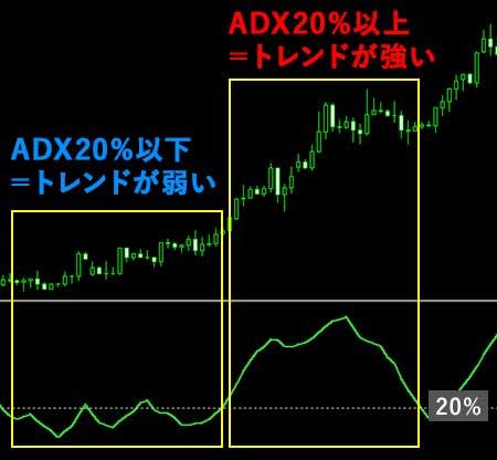 ADXの見方