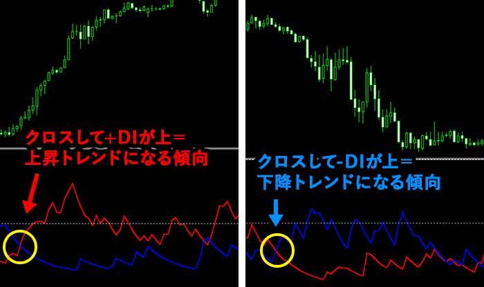 ADX/DMIの使い方①+DI、-DIのクロス