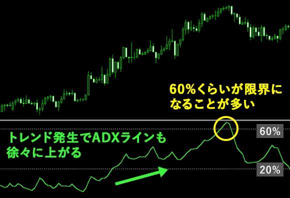 ADX/DMIの使い方②ADXの上昇
