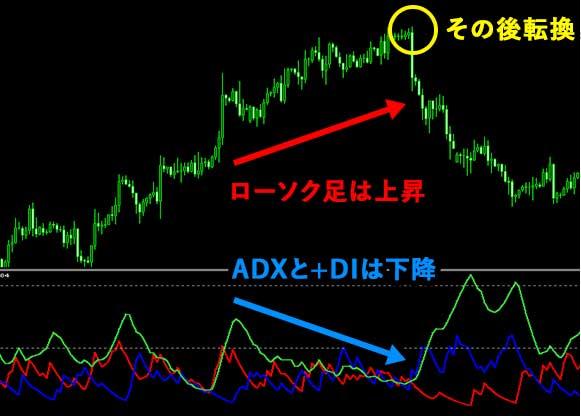 ADX/DMIの使い方③ADX/DMIとローソク足のダイバージェンス
