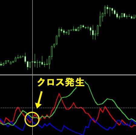 ADX/DMI攻略手順②+DIと-DIのクロスを確認