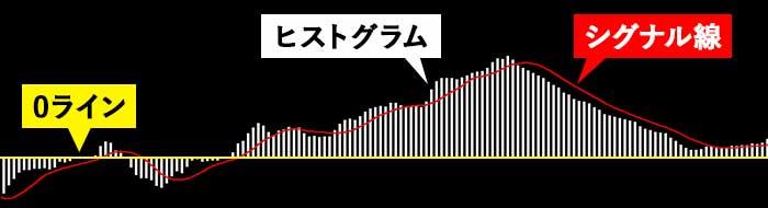 バイナリー初心者におすすめインジケーター③MACD
