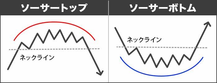 トレンド転換(反転)チャートパターン③ソーサートップ・ソーサーボトム