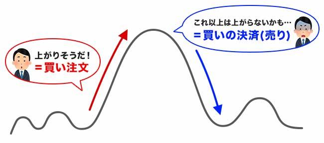 攻略の際は「投資家心理」を考えよう