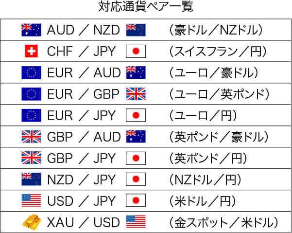 ラクトレの通貨ペア