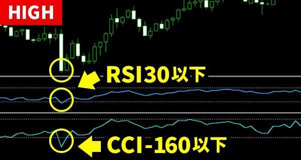 RSI攻略法②CCIと組み合わせた逆張り手法