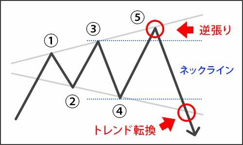 ブロードニングを活用した逆張り攻略法