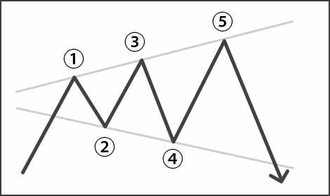ブロードニング攻略法のエントリーポイント
